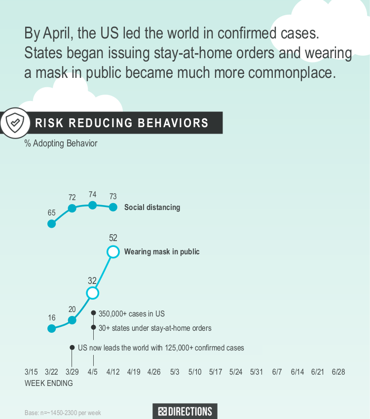 By April, the US led the world in confirmed cases. States began issuing stay at home orders and wearing a mask in public became much more commonplace.