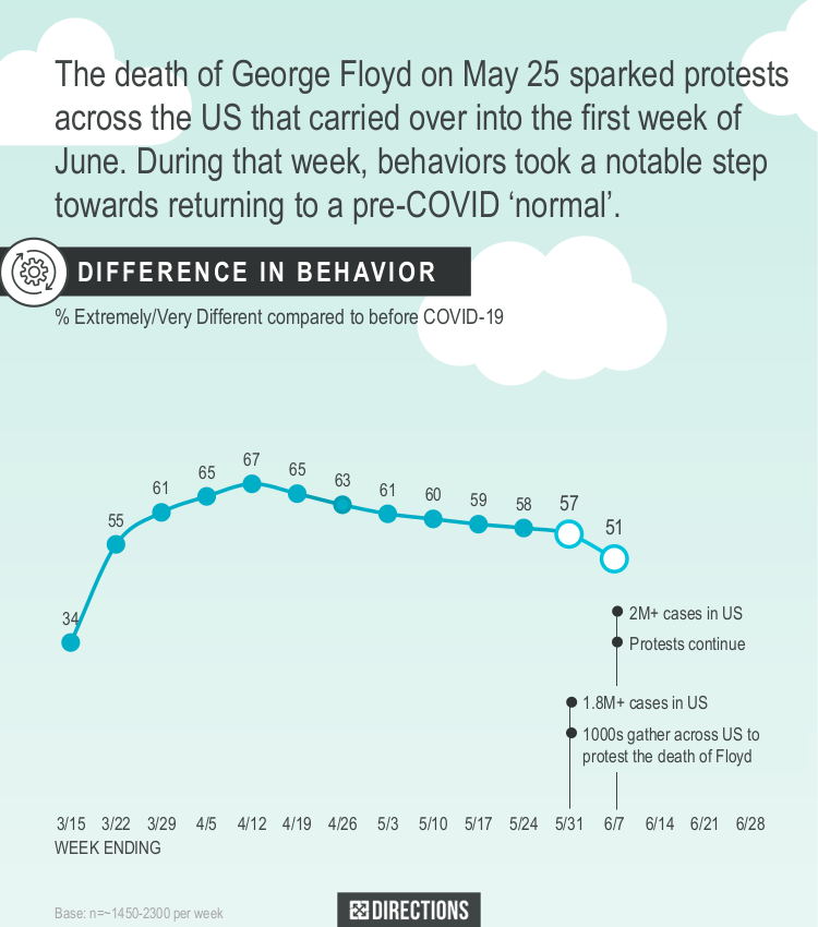 The death of George Floyd on May 25 sparked protests across the US that carried over into the first week of June. During that week, behaviors took a notable step towards returning to a pre COVID 'normal'.